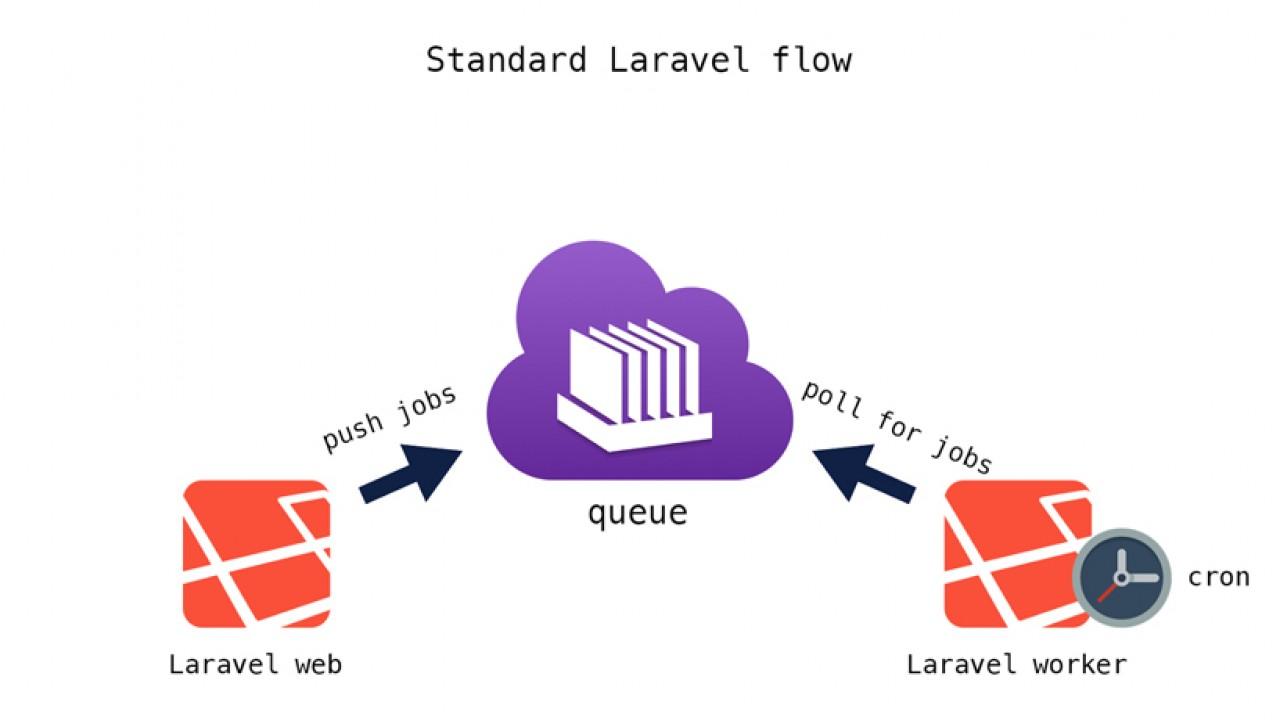 Laravel'de kuyruk (queue) kullanımı