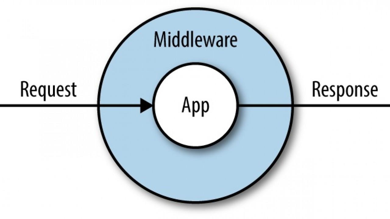Laravel'de middleware ile rol bazlı yetkilendirme işlemi yapma