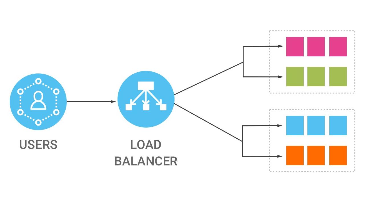Node.js, Docker ve Nginx ile Load Balancer Kullanımı
